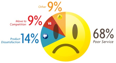 Customer Retention Statistics – Customers Rather Just Go Away!